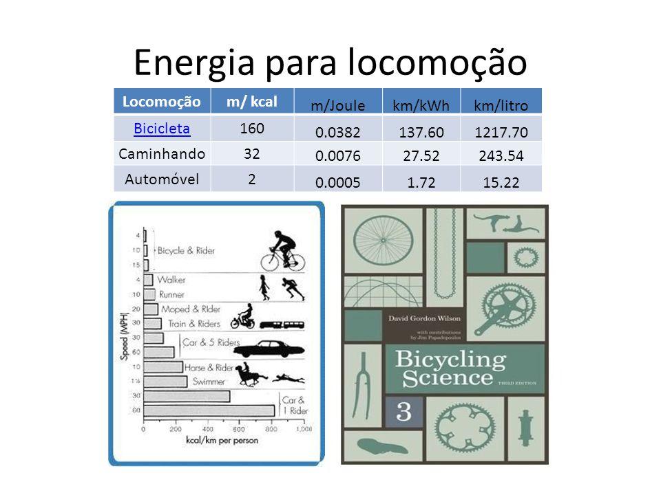 Energia para locomoção Locomoçãom/ kcal m/Joulekm/kWhkm/litro Bicicleta160 0.0382137.601217.70 Caminhando32 0.007627.52243.54 Automóvel2 0.00051.7215.