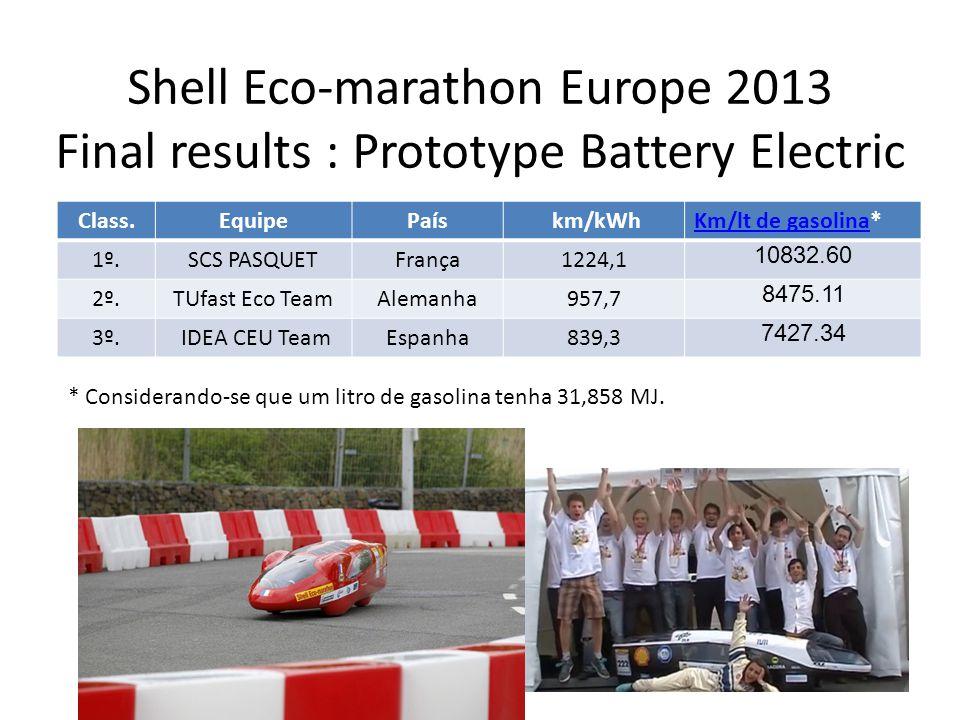 Shell Ecomarathon Europe 2013 Final results : Prototype Battery Electric Class.EquipePaís km/kWhKm/lt de gasolinaKm/lt de gasolina* 1º.SCS PASQUETFran