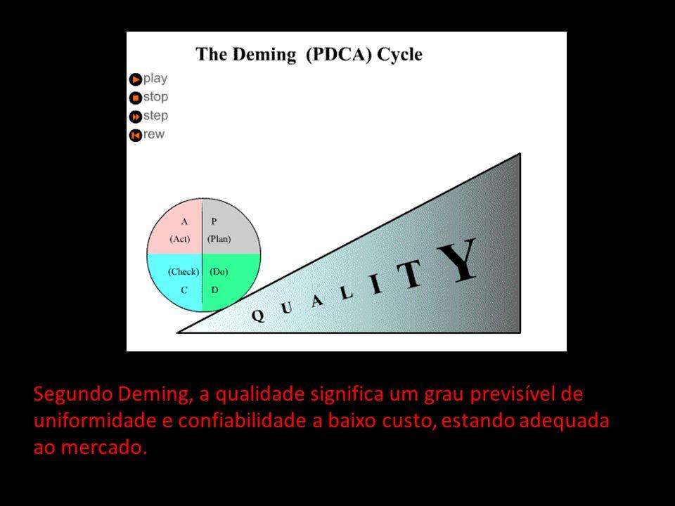 Segundo Deming, a qualidade significa um grau previsível de uniformidade e confiabilidade a baixo custo, estando adequada ao mercado.