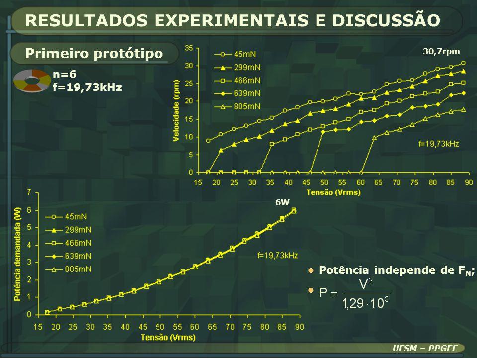 RESULTADOS EXPERIMENTAIS E DISCUSSÃO 30,7rpm Primeiro protótipo 6W UFSM – PPGEE Potência independe de F N ; n=6 f=19,73kHz