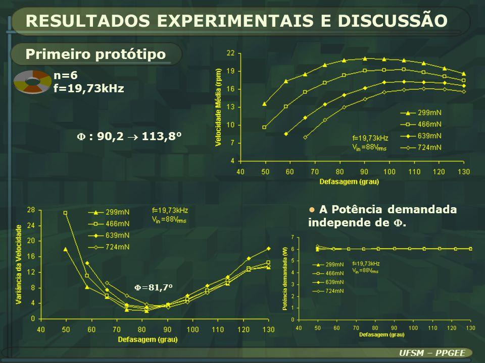 RESULTADOS EXPERIMENTAIS E DISCUSSÃO A Potência demandada independe de. Primeiro protótipo : 90,2 113,8° =81,7° UFSM – PPGEE n=6 f=19,73kHz