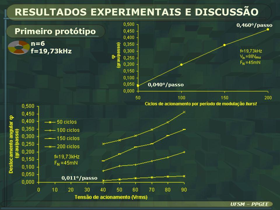 RESULTADOS EXPERIMENTAIS E DISCUSSÃO Primeiro protótipo 0,040°/passo 0,460°/passo 0,011°/passo UFSM – PPGEE n=6 f=19,73kHz
