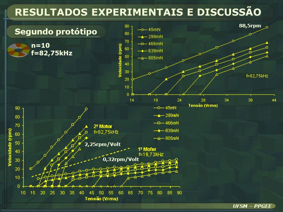 RESULTADOS EXPERIMENTAIS E DISCUSSÃO Segundo protótipo UFSM – PPGEE n=10 f=82,75kHz 88,5rpm 2,25rpm/Volt 0,32rpm/Volt