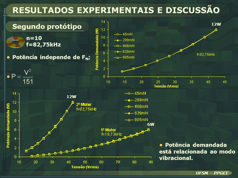 UFSM – PPGEE RESULTADOS EXPERIMENTAIS E DISCUSSÃO Segundo protótipo n=10 f=82,75kHz Potência independe de F N ; 12W 6W 12W Potência demandada está rel