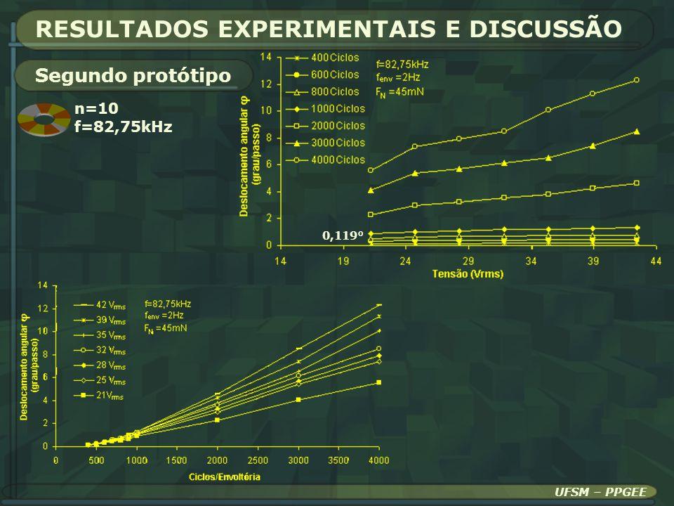 UFSM – PPGEE RESULTADOS EXPERIMENTAIS E DISCUSSÃO Segundo protótipo n=10 f=82,75kHz 0,119°