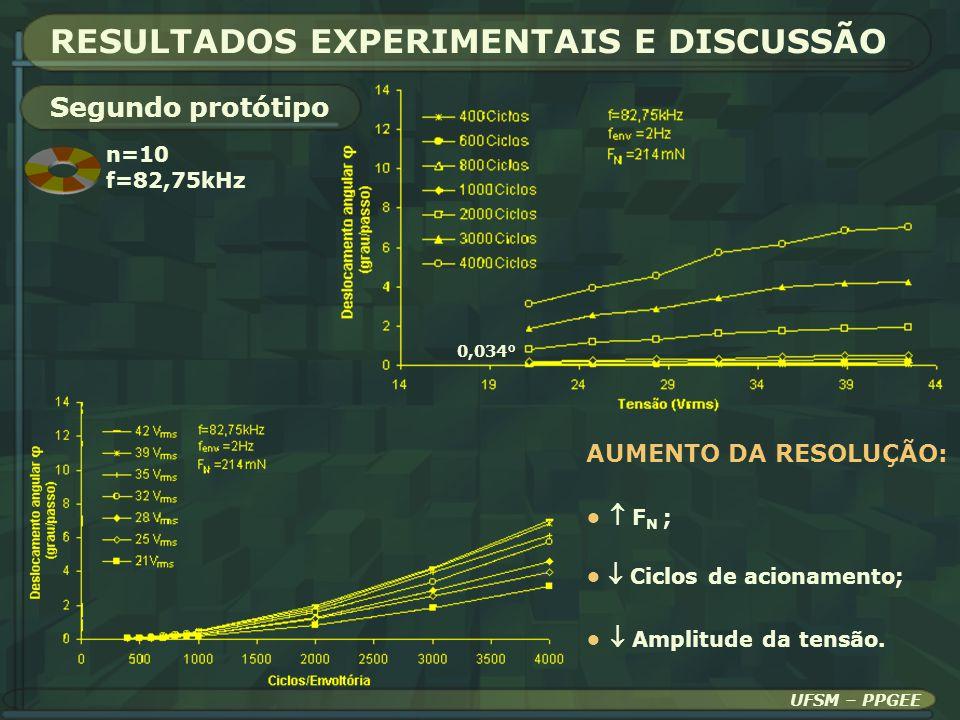 UFSM – PPGEE RESULTADOS EXPERIMENTAIS E DISCUSSÃO Segundo protótipo n=10 f=82,75kHz 0,034° AUMENTO DA RESOLUÇÃO: F N ; Ciclos de acionamento; Amplitud