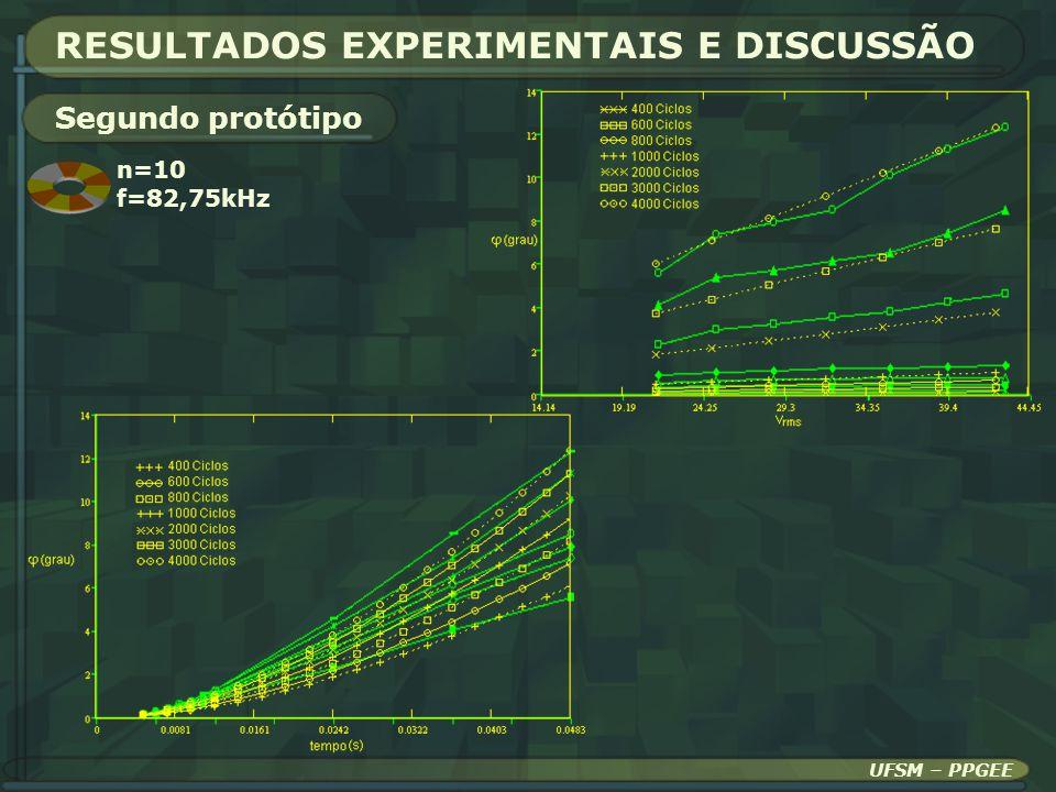UFSM – PPGEE RESULTADOS EXPERIMENTAIS E DISCUSSÃO Segundo protótipo n=10 f=82,75kHz