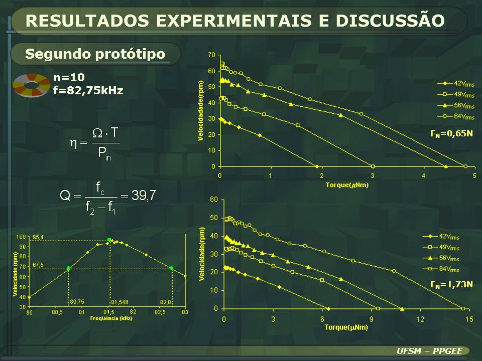 UFSM – PPGEE RESULTADOS EXPERIMENTAIS E DISCUSSÃO Segundo protótipo n=10 f=82,75kHz F N =0,65N F N =1,73N