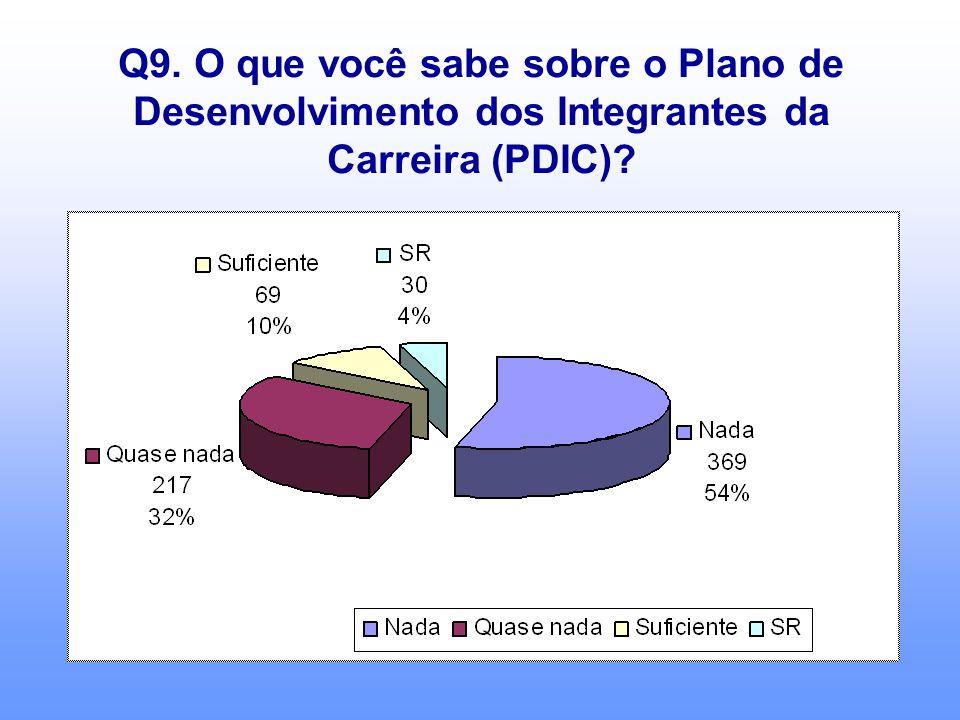 Q9. O que você sabe sobre o Plano de Desenvolvimento dos Integrantes da Carreira (PDIC)?