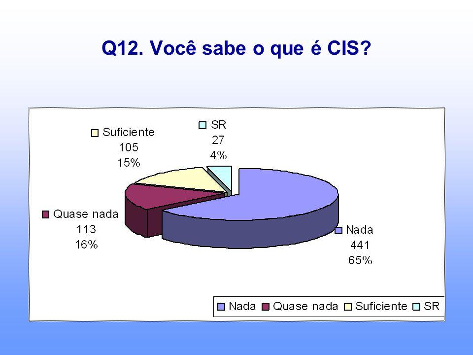 Q12. Você sabe o que é CIS?