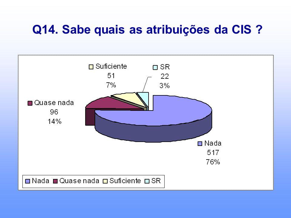 Q14. Sabe quais as atribuições da CIS ?