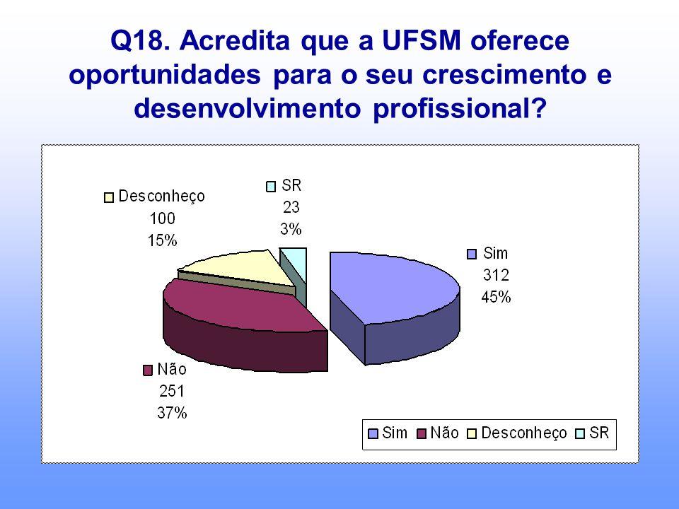 Q18. Acredita que a UFSM oferece oportunidades para o seu crescimento e desenvolvimento profissional?