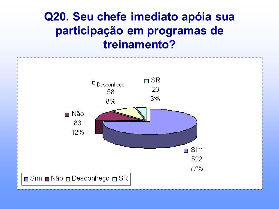 Q20. Seu chefe imediato apóia sua participação em programas de treinamento?