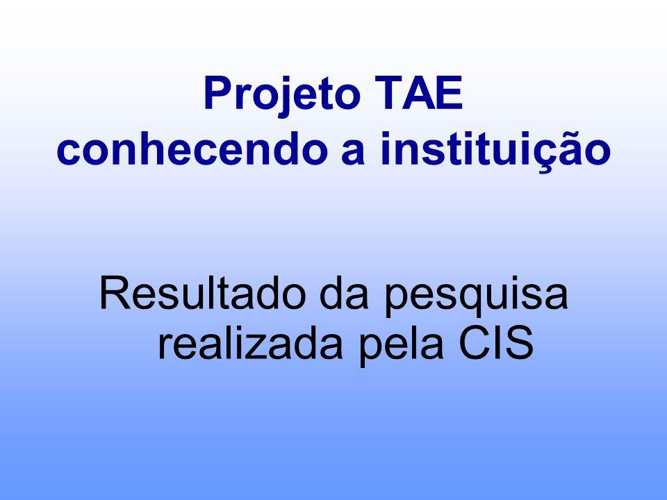 Projeto TAE conhecendo a instituição Resultado da pesquisa realizada pela CIS