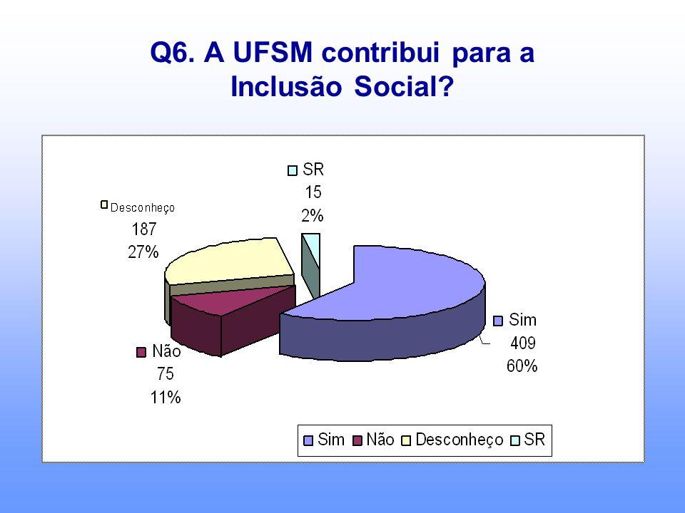 Q6. A UFSM contribui para a Inclusão Social?