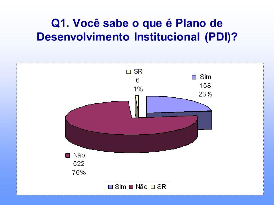 Q1. Você sabe o que é Plano de Desenvolvimento Institucional (PDI)