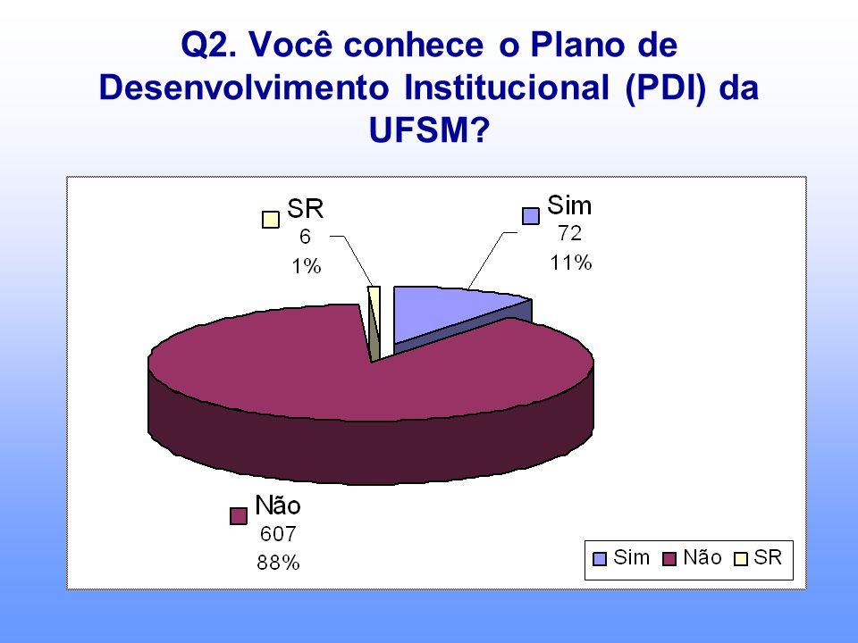 Q2. Você conhece o Plano de Desenvolvimento Institucional (PDI) da UFSM