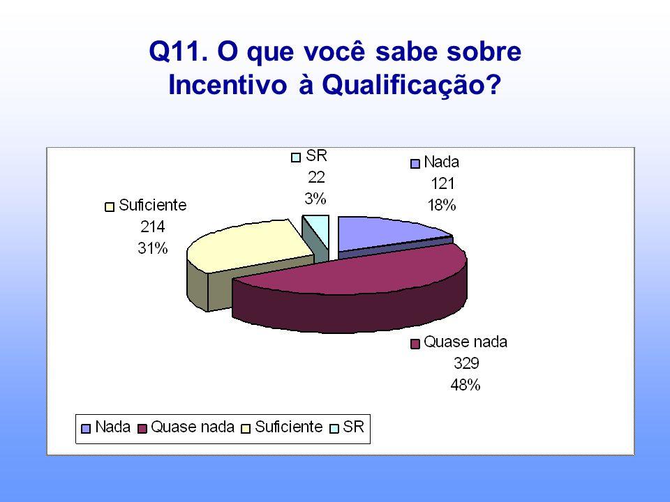 Q11. O que você sabe sobre Incentivo à Qualificação