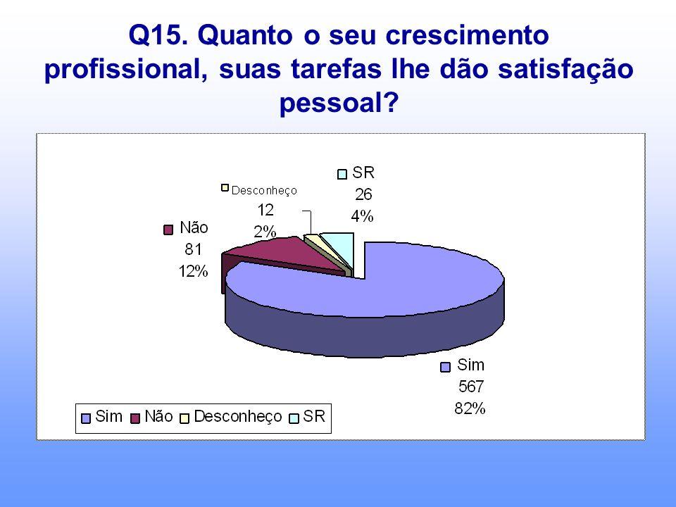 Q15. Quanto o seu crescimento profissional, suas tarefas lhe dão satisfação pessoal