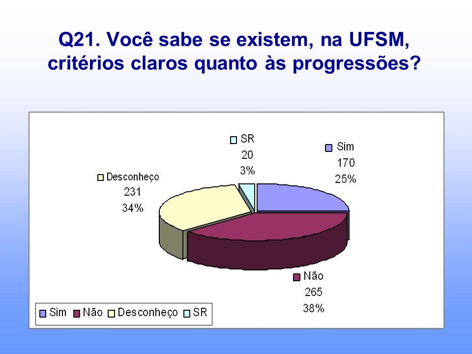 Q21. Você sabe se existem, na UFSM, critérios claros quanto às progressões