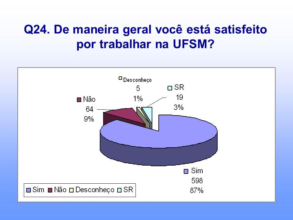 Q24. De maneira geral você está satisfeito por trabalhar na UFSM