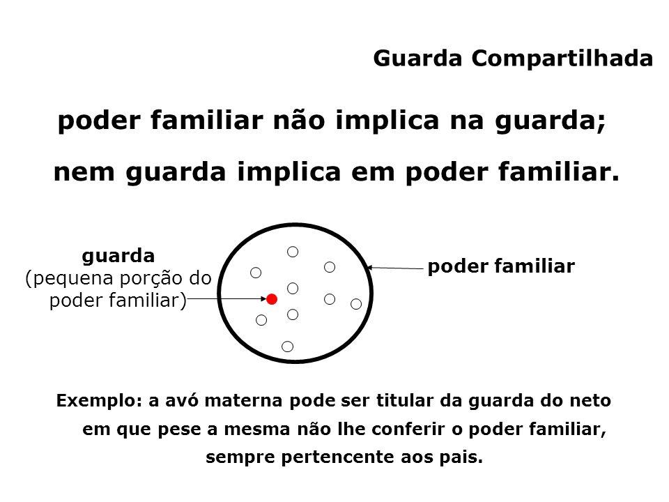 Guarda Compartilhada poder familiar não implica na guarda; nem guarda implica em poder familiar. poder familiar Exemplo: a avó materna pode ser titula
