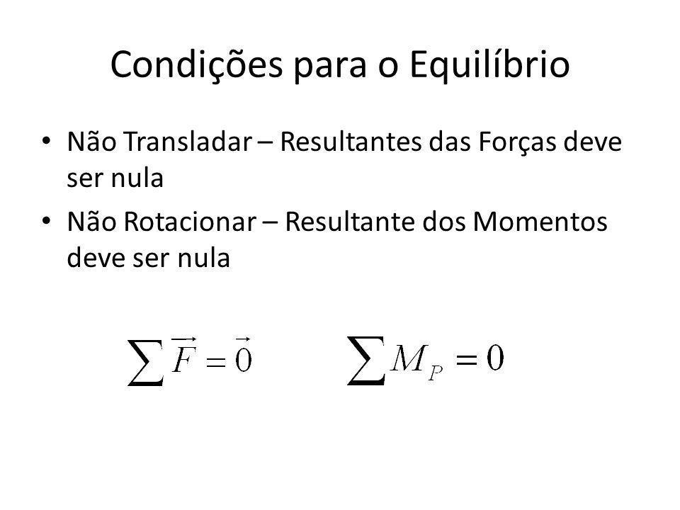 Condições para o Equilíbrio Não Transladar – Resultantes das Forças deve ser nula Não Rotacionar – Resultante dos Momentos deve ser nula