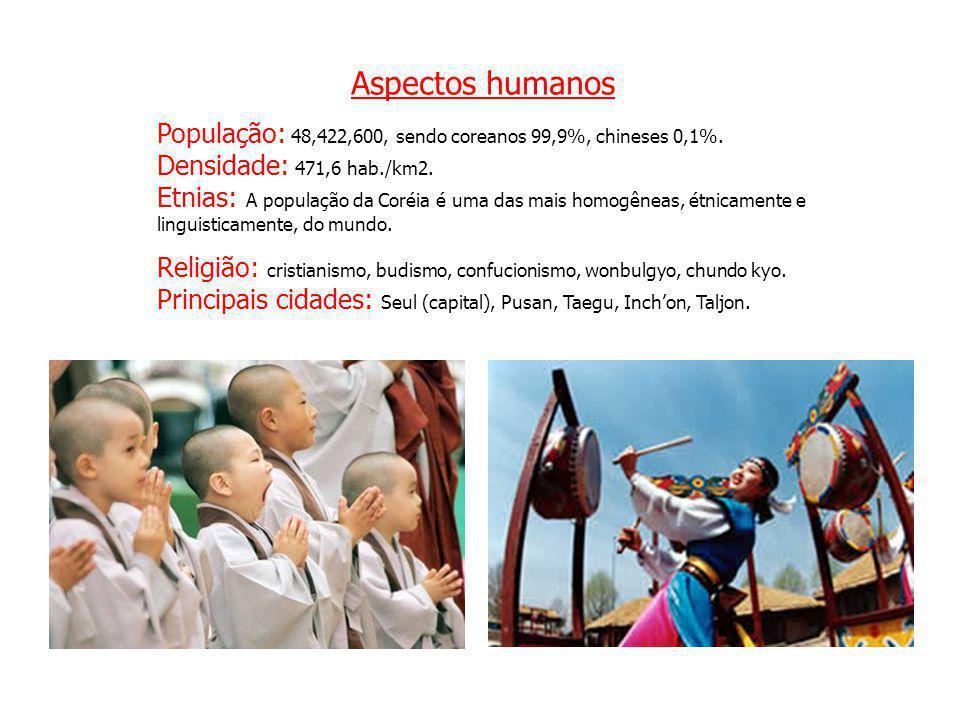 Aspectos humanos População: 48,422,600, sendo coreanos 99,9%, chineses 0,1%. Densidade: 471,6 hab./km2. Etnias: A população da Coréia é uma das mais h
