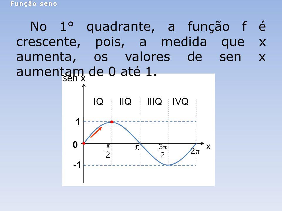 0 x sen x 1 IQ IIQ IIIQ IVQ No 1° quadrante, a função f é crescente, pois, a medida que x aumenta, os valores de sen x aumentam de 0 até 1.