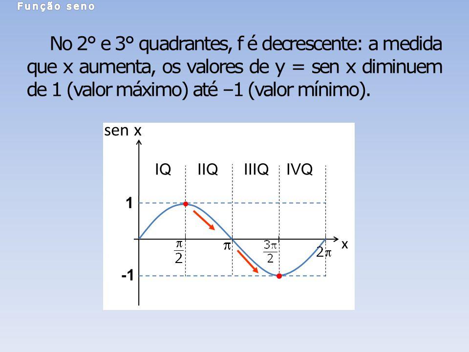 x sen x 1 IQ IIQ IIIQ IVQ No 2° e 3° quadrantes, f é decrescente: a medida que x aumenta, os valores de y = sen x diminuem de 1 (valor máximo) até –1