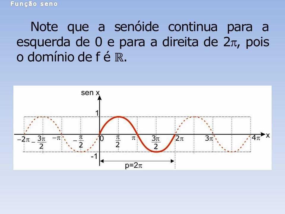 Note que a senóide continua para a esquerda de 0 e para a direita de 2, pois o domínio de f é.