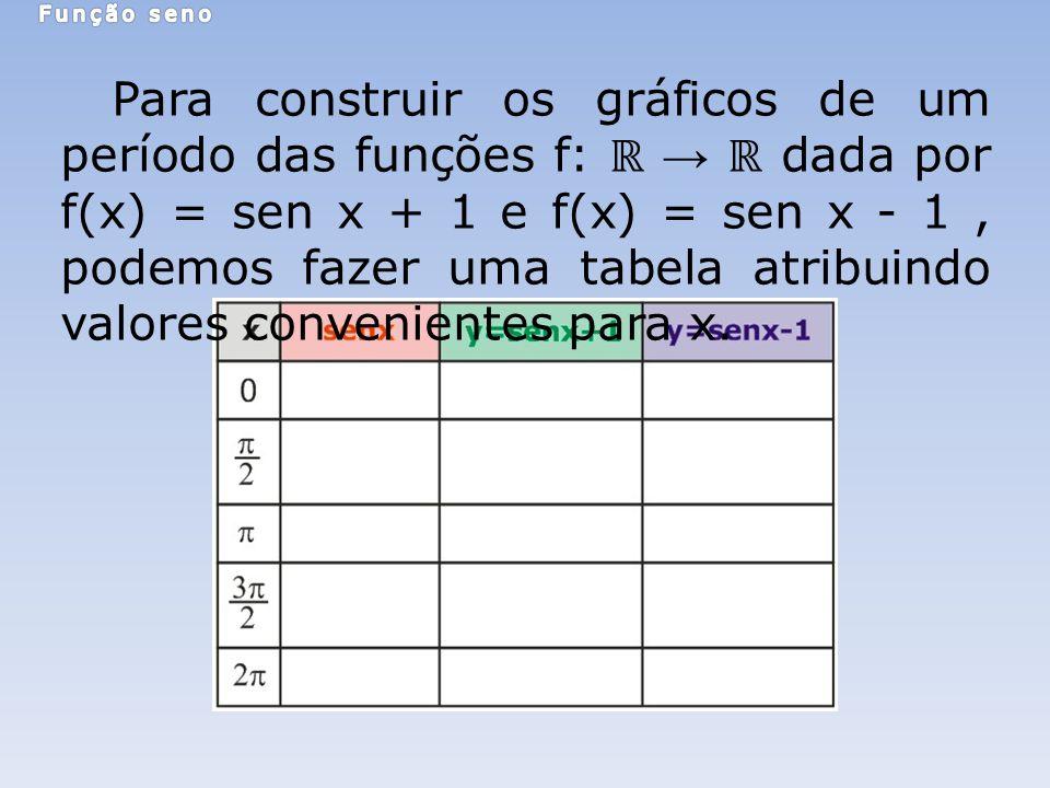 Para construir os gráficos de um período das funções f: dada por f(x) = sen x + 1 e f(x) = sen x - 1, podemos fazer uma tabela atribuindo valores conv