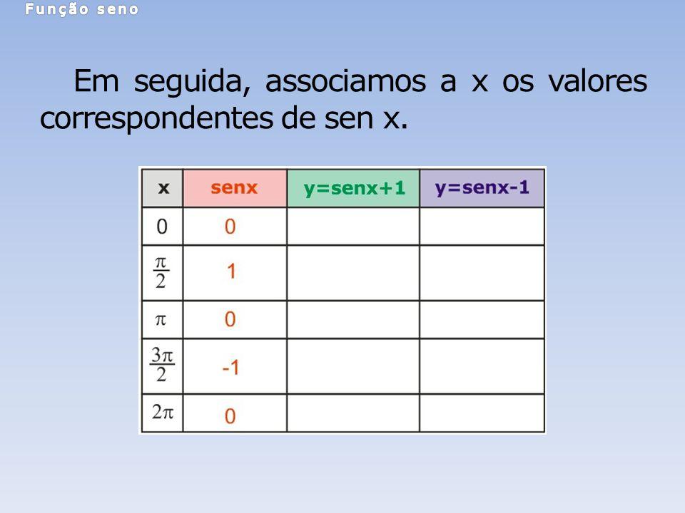 Em seguida, associamos a x os valores correspondentes de sen x.