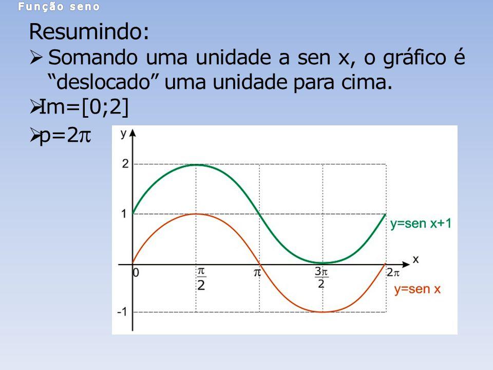 Resumindo: Somando uma unidade a sen x, o gráfico é deslocado uma unidade para cima. Im=[0;2] p=2