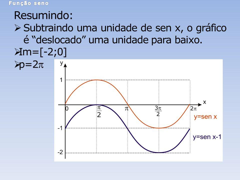 Resumindo: Subtraindo uma unidade de sen x, o gráfico é deslocado uma unidade para baixo. Im=[-2;0] p=2