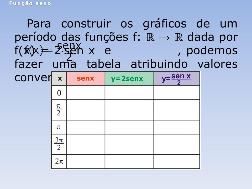 Para construir os gráficos de um período das funções f: dada por f(x) = 2sen x e, podemos fazer uma tabela atribuindo valores convenientes para x.
