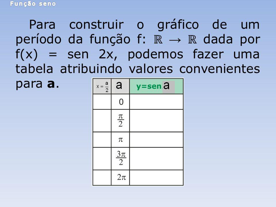 Para construir o gráfico de um período da função f: dada por f(x) = sen 2x, podemos fazer uma tabela atribuindo valores convenientes para a.
