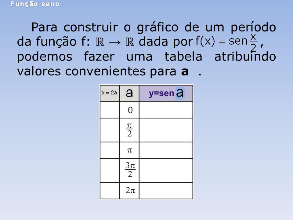 Para construir o gráfico de um período da função f: dada por, podemos fazer uma tabela atribuindo valores convenientes para a.