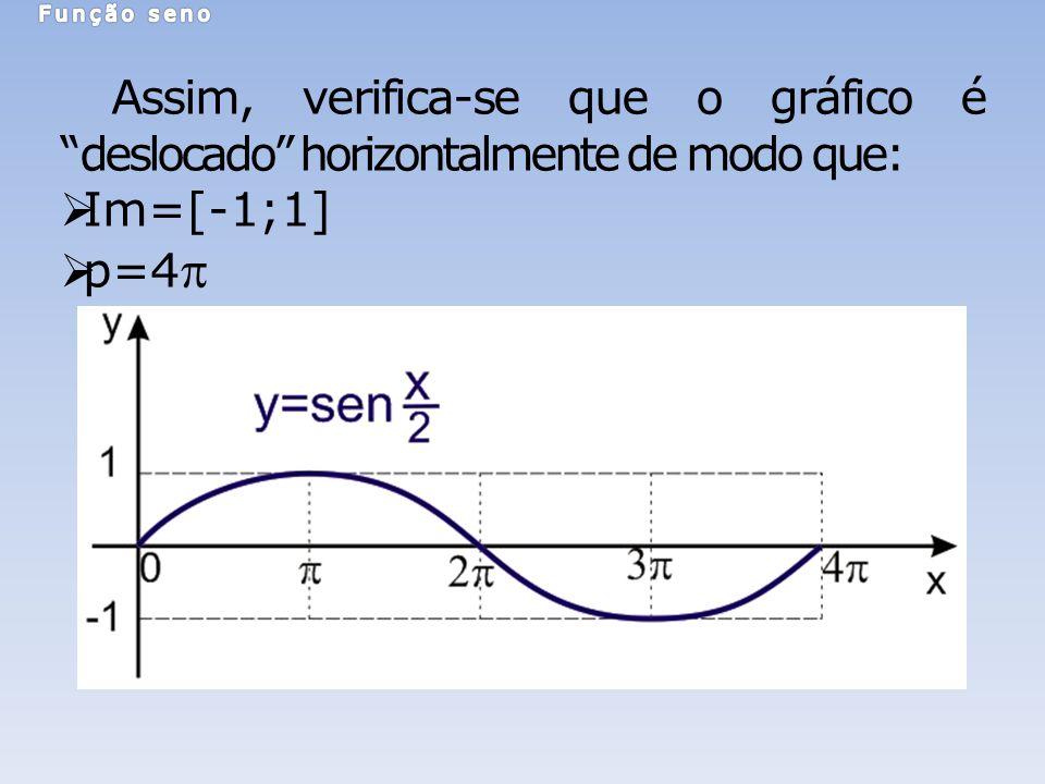 Assim, verifica-se que o gráfico édeslocado horizontalmente de modo que: Im=[-1;1] p=4
