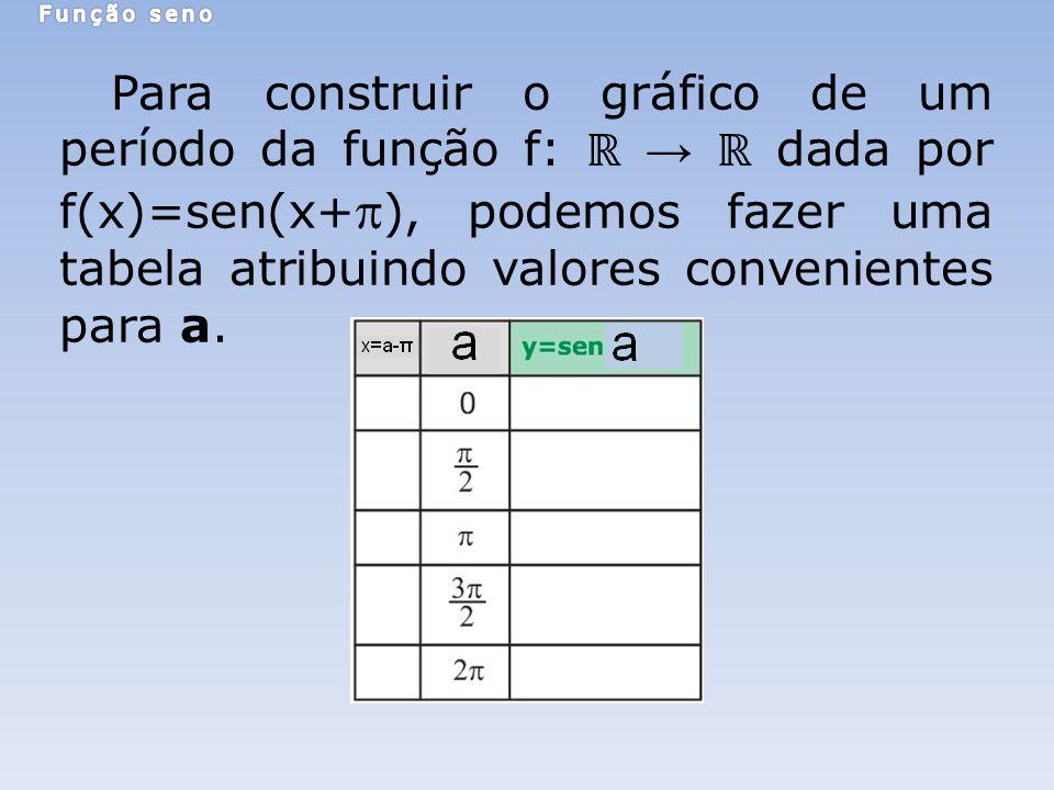 Para construir o gráfico de um período da função f: dada por f(x)=sen(x+ ), podemos fazer uma tabela atribuindo valores convenientes para a.