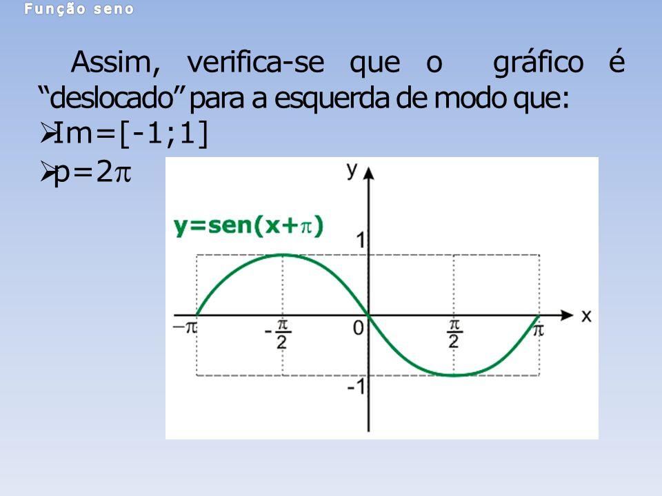 Assim, verifica-se que o gráfico é deslocado para a esquerda de modo que: Im=[-1;1] p=2