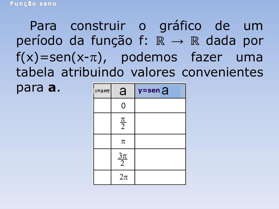 Para construir o gráfico de um período da função f: dada por f(x)=sen(x- ), podemos fazer uma tabela atribuindo valores convenientes para a.