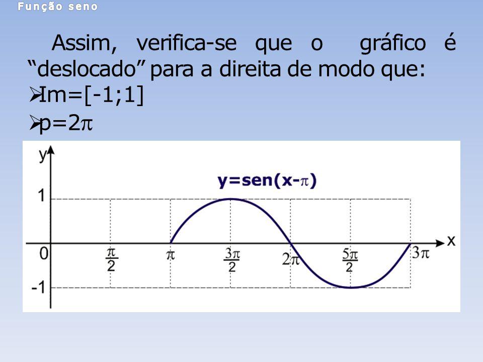 Assim, verifica-se que o gráfico é deslocado para a direita de modo que: Im=[-1;1] p=2