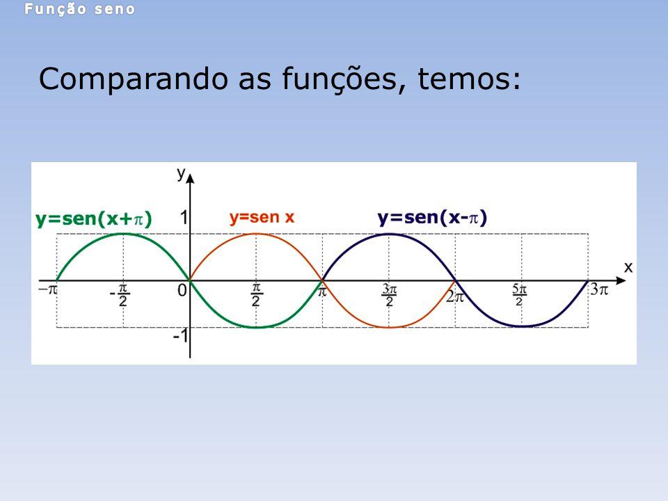 Comparando as funções, temos:
