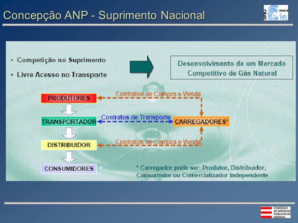 Concepção ANP - Suprimento Nacional