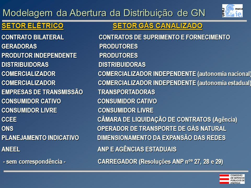 SETOR ELÉTRICO SETOR GÁS CANALIZADO CONTRATO BILATERAL CONTRATOS DE SUPRIMENTO E FORNECIMENTO GERADORAS PRODUTORES PRODUTOR INDEPENDENTE PRODUTORES DISTRIBUIDORAS DISTRIBUIDORAS COMERCIALIZADOR COMERCIALIZADOR INDEPENDENTE (autonomia nacional) COMERCIALIZADOR COMERCIALIZADOR INDEPENDENTE (autonomia estadual) EMPRESAS DE TRANSMISSÃO TRANSPORTADORAS CONSUMIDOR CATIVO CONSUMIDOR CATIVO CONSUMIDOR LIVRE CONSUMIDOR LIVRE CCEE CÂMARA DE LIQUIDAÇÃO DE CONTRATOS (Agência) ONS OPERADOR DE TRANSPORTE DE GÁS NATURAL PLANEJAMENTO INDICATIVO DIMENSIONAMENTO DA EXPANSÃO DAS REDES ANEEL ANP E AGÊNCIAS ESTADUAIS - sem correspondência - CARREGADOR (Resoluções ANP n os 27, 28 e 29) - sem correspondência - CARREGADOR (Resoluções ANP n os 27, 28 e 29) Modelagem da Abertura da Distribuição de GN