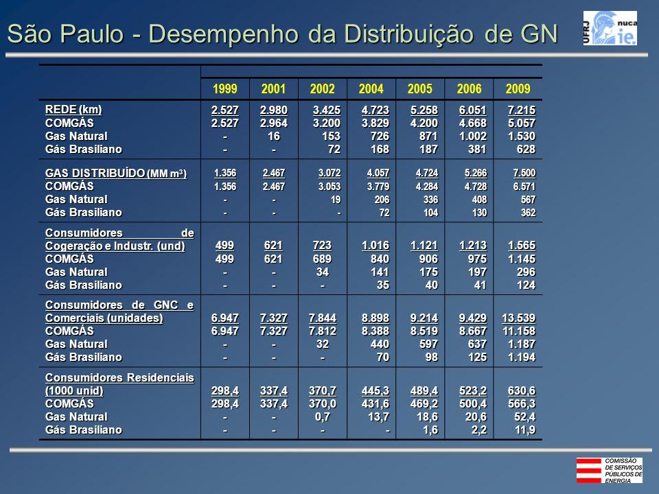 São Paulo - Desempenho da Distribuição de GN 1999200120022004200520062009 REDE (km) COMGÁS Gas Natural Gás Brasiliano 2.5272.527--2.9802.96416-3.4253.