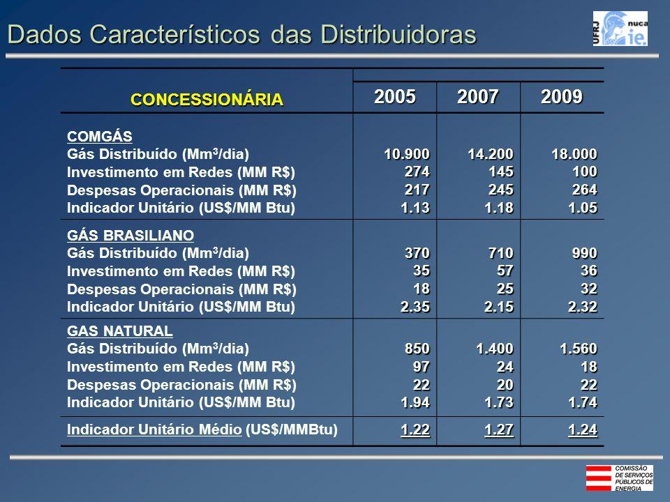 Dados Característicos das Distribuidoras CONCESSIONÁRIA 200520072009 COMGÁS Gás Distribuído (Mm 3 /dia) Investimento em Redes (MM R$) Despesas Operacionais (MM R$) Indicador Unitário (US$/MM Btu)10.9002742171.1314.2001452451.1818.0001002641.05 GÁS BRASILIANO Gás Distribuído (Mm 3 /dia) Investimento em Redes (MM R$) Despesas Operacionais (MM R$) Indicador Unitário (US$/MM Btu)37035182.3571057252.1599036322.32 GAS NATURAL Gás Distribuído (Mm 3 /dia) Investimento em Redes (MM R$) Despesas Operacionais (MM R$) Indicador Unitário (US$/MM Btu)85097221.941.40024201.731.56018221.74 Indicador Unitário Médio (US$/MMBtu)1.221.271.24