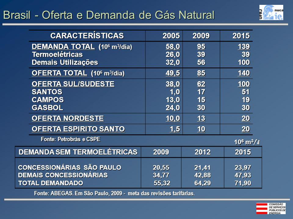 Brasil - Oferta e Demanda de Gás Natural CARACTERÍSTICAS200520092015 DEMANDA TOTAL ( 10 6 m 3 /dia) Termoelétricas Demais Utilizações 58,026,032,095395613939100 OFERTA TOTAL ( 10 6 m 3 /dia) 49,585140 OFERTA SUL/SUDESTE SANTOSCAMPOSGASBOL38,01,013,024,062171530100511930 OFERTA NORDESTE 10,01320 OFERTA ESPIRITO SANTO 1,51020 DEMANDA SEM TERMOELÉTRICAS 200920122015 CONCESSIONÁRIAS SÃO PAULO DEMAIS CONCESSIONÁRIAS TOTAL DEMANDADO 20,5534,77 55,32 55,3221,4142,8864,2923,9747,9371,90 10 6 m 3 /d Fonte: ABEGAS.