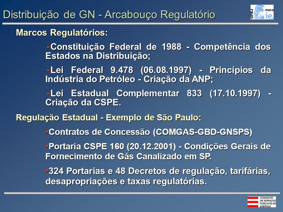 Distribuição de GN - Arcabouço Regulatório Marcos Regulatórios: Constituição Federal de 1988 - Competência dos Estados na Distribuição; Constituição Federal de 1988 - Competência dos Estados na Distribuição; Lei Federal 9.478 (06.08.1997) - Princípios da Indústria do Petróleo - Criação da ANP; Lei Federal 9.478 (06.08.1997) - Princípios da Indústria do Petróleo - Criação da ANP; Lei Estadual Complementar 833 (17.10.1997) - Criação da CSPE.